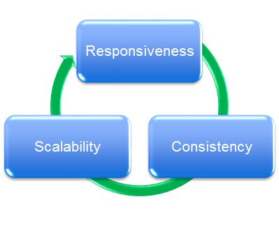 Virtual Learning Environment VLE EDUCAUSE
